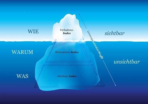 Eisbergmodell des Persönlichkeitprofils